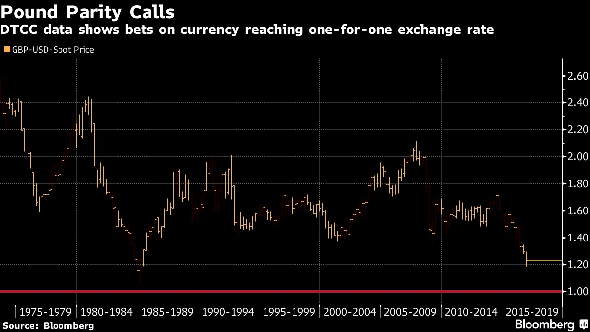 Blog Axylrose Warn 77506 Model Wiring Diagram Pound Dollar Parity Is Now A Possibility For Options Traders